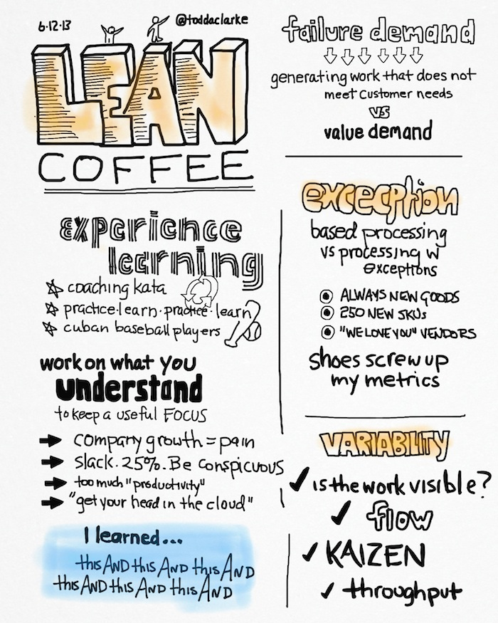 lean coffee 6:12:13